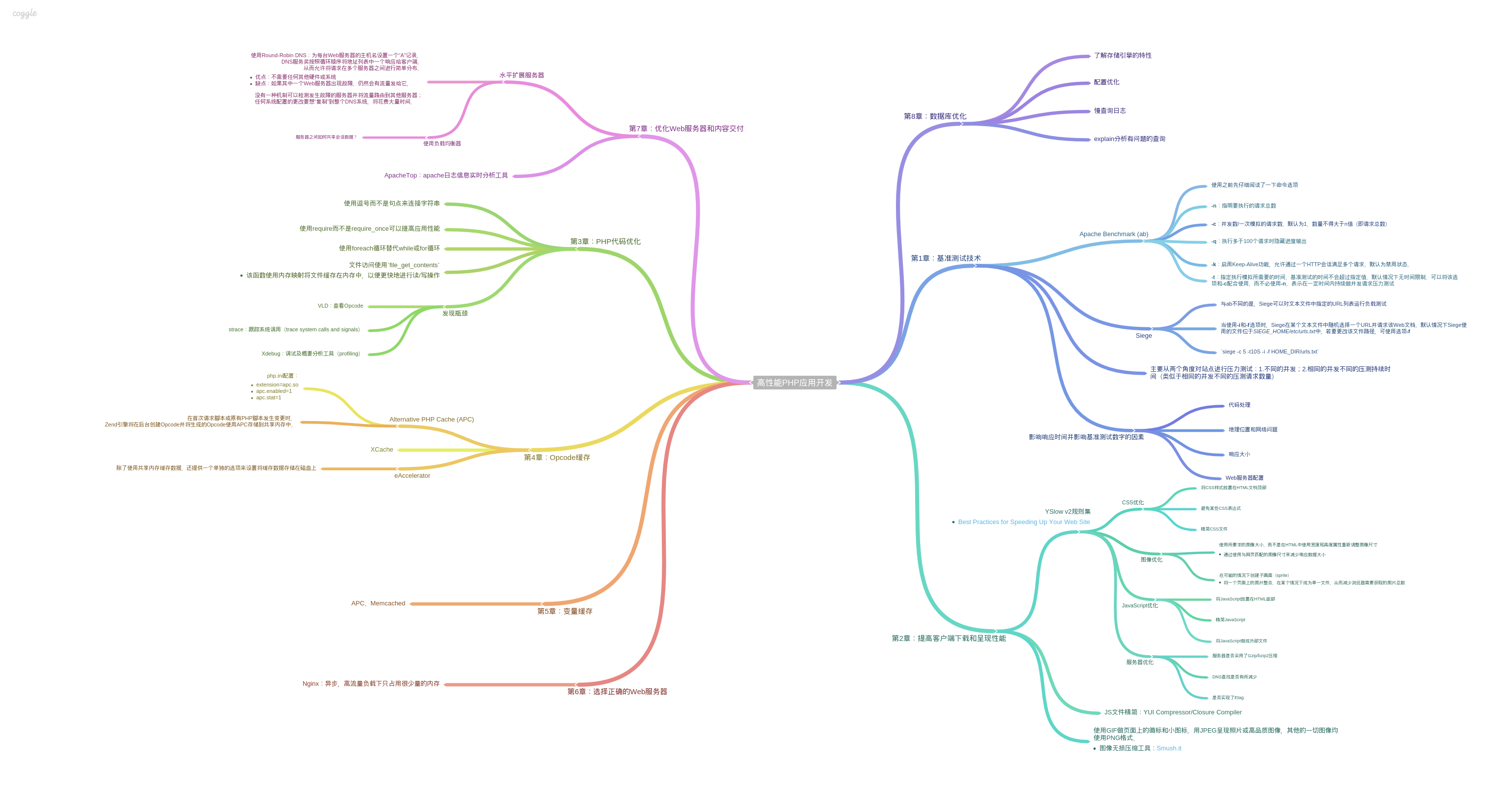 mindmap-high-performance-php-application